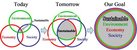 sustainable-triple-bottom-line