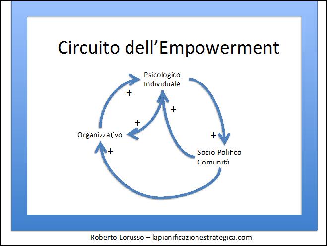 Circuito dell'empowerment