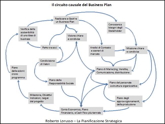 Il circuito causale del Business Plan