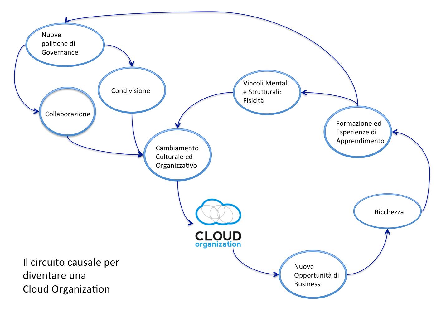 circuito cloud organization
